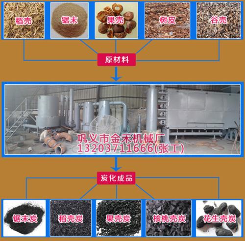 活性炭生产设备